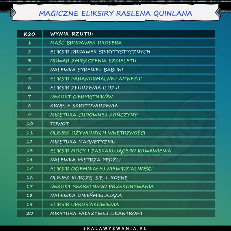 Tabelka zawierająca kolejno nazwy 20 różnych eliksirów magicznych.